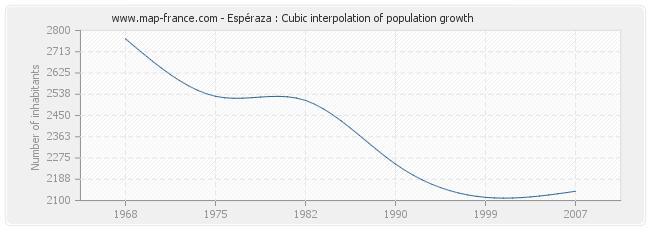 Espéraza : Cubic interpolation of population growth
