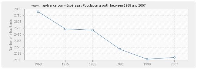Population Espéraza