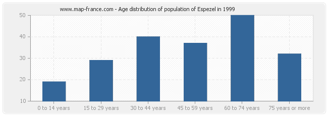 Age distribution of population of Espezel in 1999