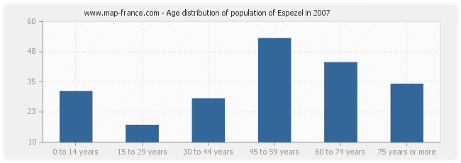 Age distribution of population of Espezel in 2007