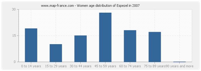 Women age distribution of Espezel in 2007