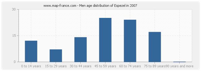 Men age distribution of Espezel in 2007