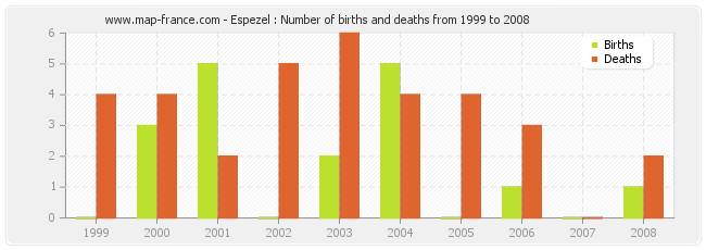 Espezel : Number of births and deaths from 1999 to 2008