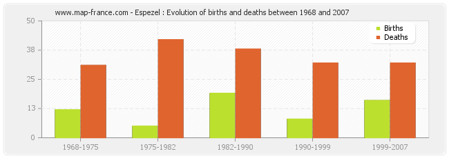 Espezel : Evolution of births and deaths between 1968 and 2007