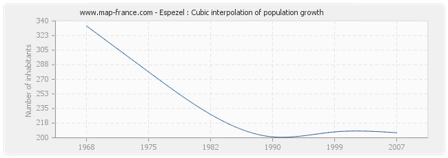 Espezel : Cubic interpolation of population growth