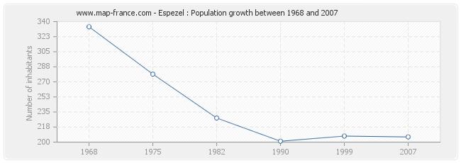 Population Espezel