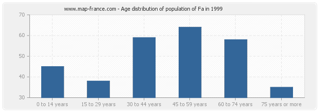 Age distribution of population of Fa in 1999