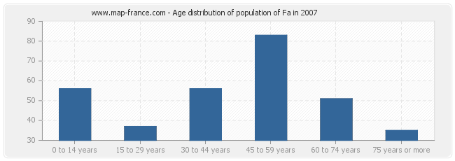 Age distribution of population of Fa in 2007