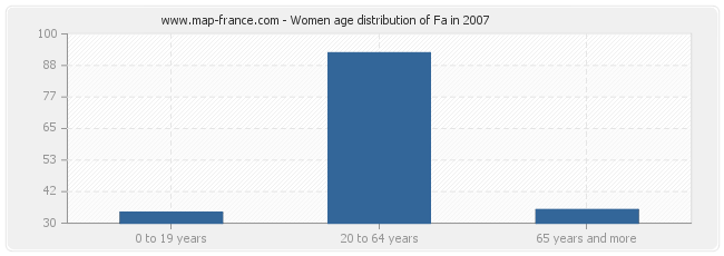 Women age distribution of Fa in 2007
