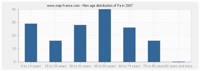 Men age distribution of Fa in 2007