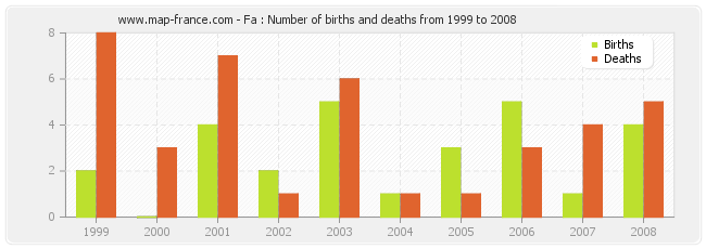 Fa : Number of births and deaths from 1999 to 2008