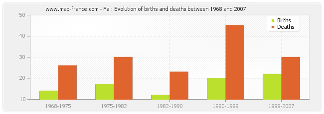 Fa : Evolution of births and deaths between 1968 and 2007