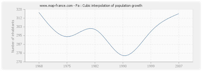 Fa : Cubic interpolation of population growth