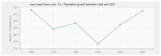 Population Fa