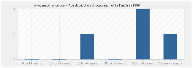 Age distribution of population of La Fajolle in 1999