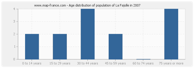 Age distribution of population of La Fajolle in 2007