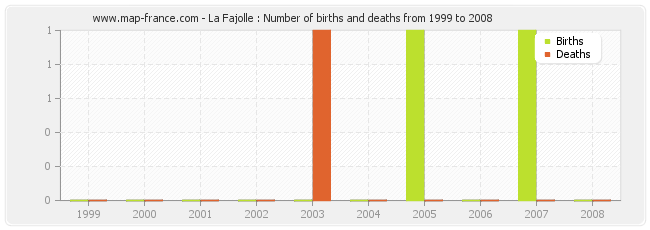 La Fajolle : Number of births and deaths from 1999 to 2008