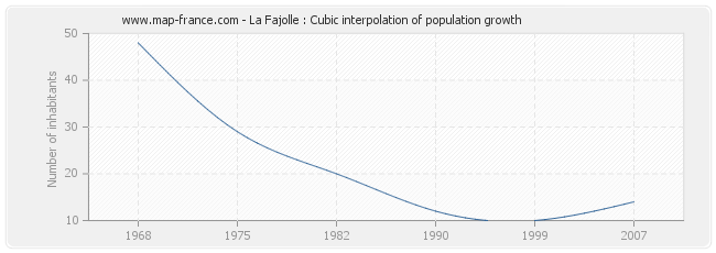 La Fajolle : Cubic interpolation of population growth