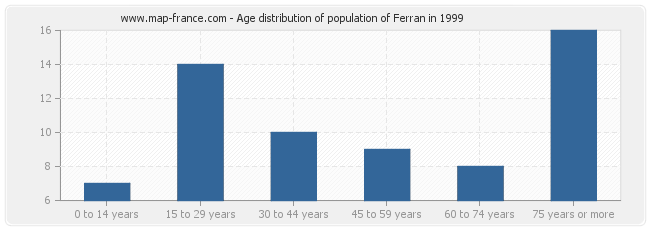 Age distribution of population of Ferran in 1999