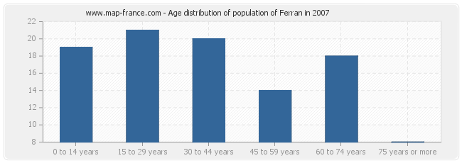 Age distribution of population of Ferran in 2007