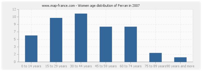 Women age distribution of Ferran in 2007