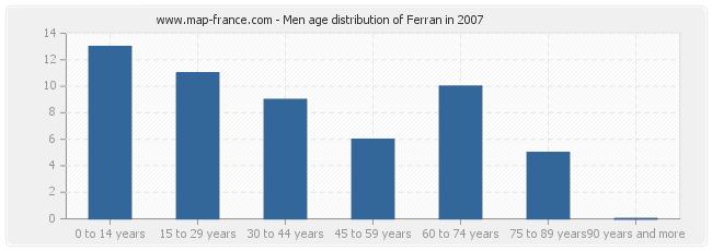 Men age distribution of Ferran in 2007