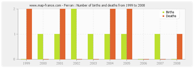 Ferran : Number of births and deaths from 1999 to 2008