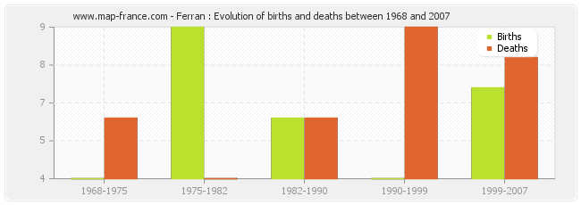 Ferran : Evolution of births and deaths between 1968 and 2007
