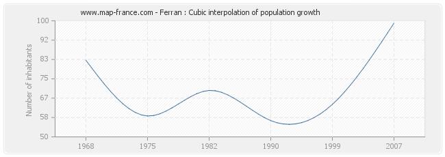 Ferran : Cubic interpolation of population growth