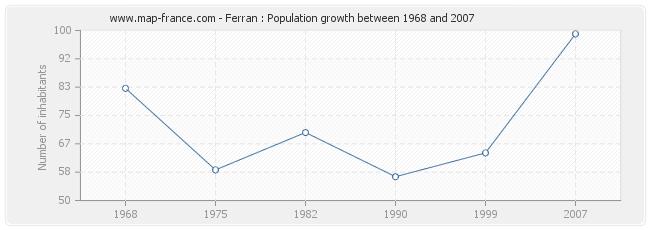 Population Ferran