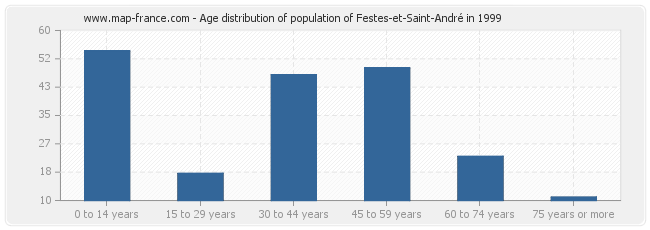 Age distribution of population of Festes-et-Saint-André in 1999
