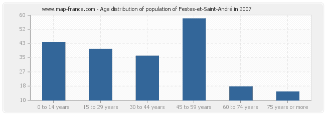 Age distribution of population of Festes-et-Saint-André in 2007