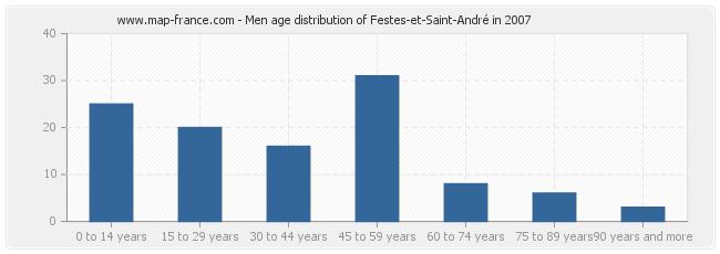 Men age distribution of Festes-et-Saint-André in 2007