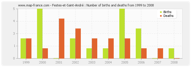Festes-et-Saint-André : Number of births and deaths from 1999 to 2008