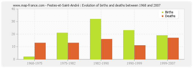 Festes-et-Saint-André : Evolution of births and deaths between 1968 and 2007