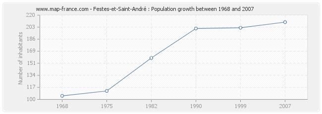 Population Festes-et-Saint-André