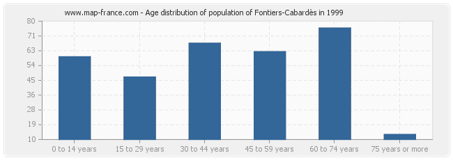 Age distribution of population of Fontiers-Cabardès in 1999