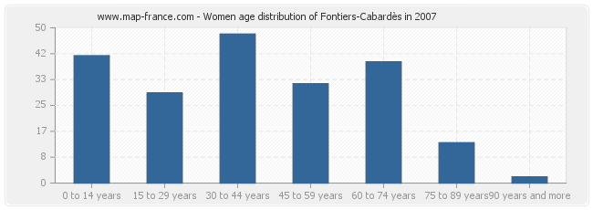Women age distribution of Fontiers-Cabardès in 2007