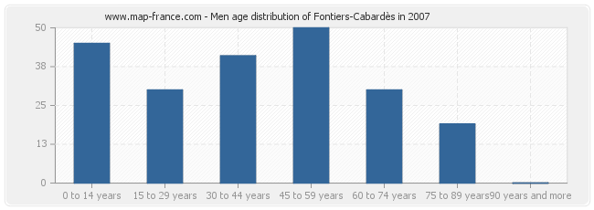 Men age distribution of Fontiers-Cabardès in 2007