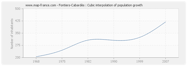 Fontiers-Cabardès : Cubic interpolation of population growth