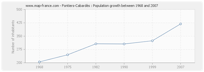 Population Fontiers-Cabardès