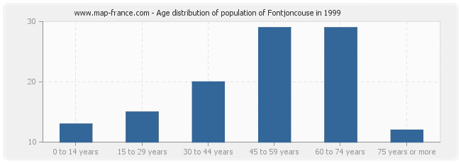 Age distribution of population of Fontjoncouse in 1999