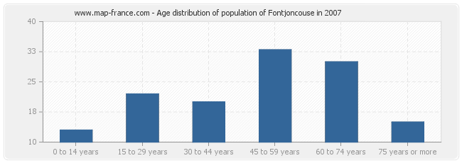 Age distribution of population of Fontjoncouse in 2007