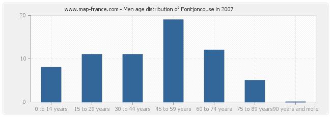 Men age distribution of Fontjoncouse in 2007