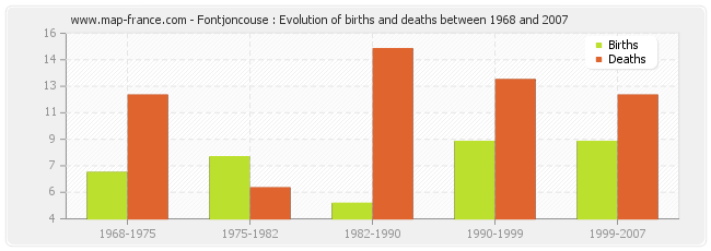 Fontjoncouse : Evolution of births and deaths between 1968 and 2007