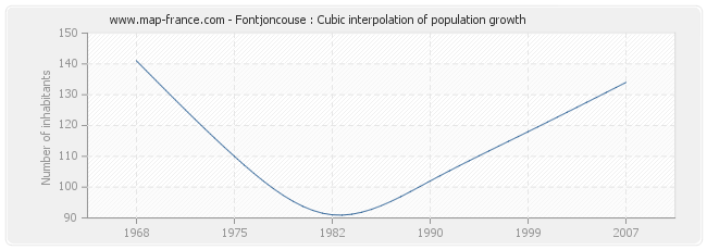 Fontjoncouse : Cubic interpolation of population growth