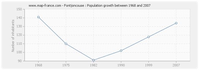 Population Fontjoncouse