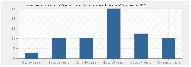 Age distribution of population of Fournes-Cabardès in 2007