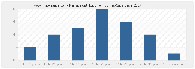 Men age distribution of Fournes-Cabardès in 2007