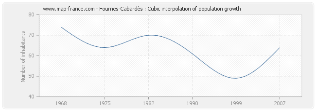 Fournes-Cabardès : Cubic interpolation of population growth